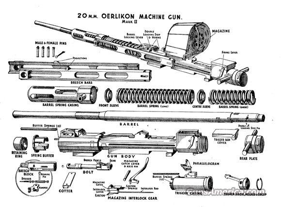 WWII 20mm Oerlikon anti-aircraft cannon parts kit with demilled reciever