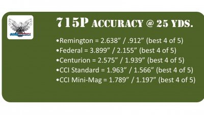 715P Accuracy