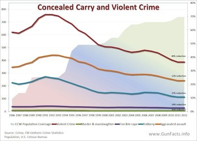 Concealed carry coverage versus various crime rates (Photo: GunFacts.info)