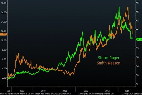 Earnings for Ruger and Smith & Wesson.  (Photo: Bloomberg Businessweek)