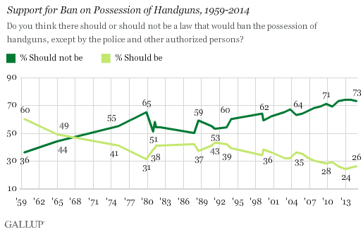 Question on whether the public supports a handgun ban. (Photo: Gallup)