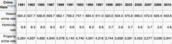 Crime Rates in the U.S.  It was sourced form wikipedia, but for more extensive numbers check out the FBI stats.