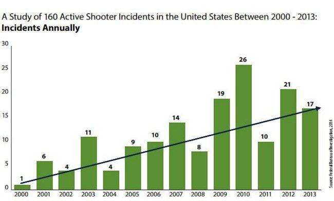 FBI Stats
