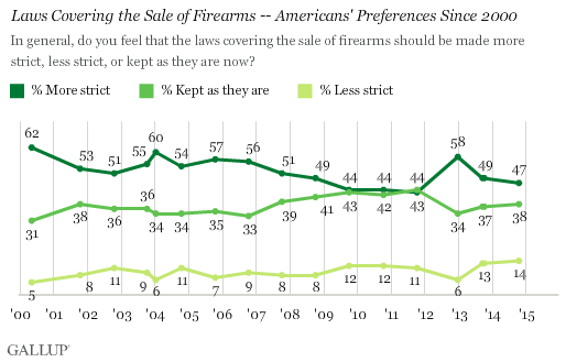 Gallup poll on the how strict laws covering the sale of firearms should be.  (Photo: Gallup)