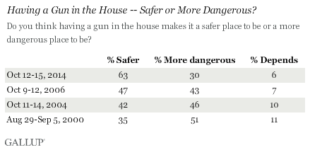 Having a gun in the home makes it safer.  (Gallup)