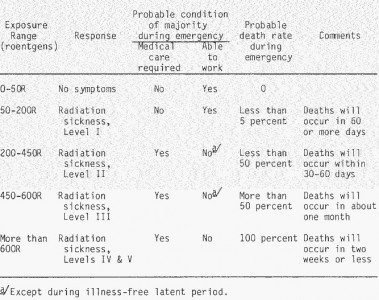 "According to the 1983 FEMA publication called ""Radiation Safety In Shelters"" (linked in the text), the human body can handle 50-200 Rads of radiation without permanent damage. Measuring radiation at that level can't be done with a Geiger tube radiation meter like the ones we have covered earlier in this series."
