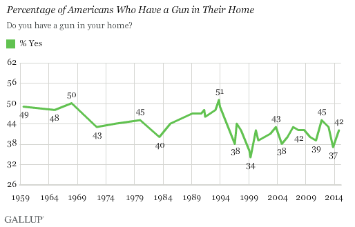Do you have a gun in your household.  (Gallup)