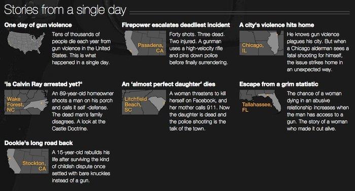The Stories in CNN's Guns Report.  (Photo:CNN)