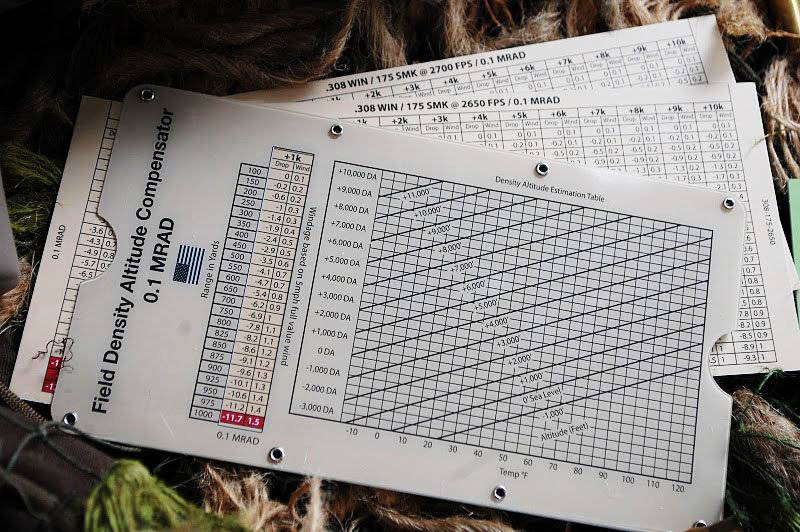 Dope Cards and Ballistic Charts - Low Tech Best for Long Range