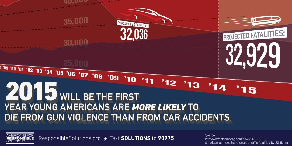 An infograhpic from Americans for Responsible Solutions.