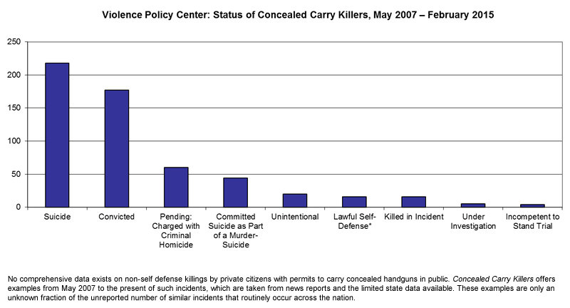 A graph published by the Violence Policy Center.
