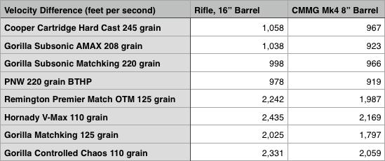 CMMG Mk4 300 BLK Pistol velocities