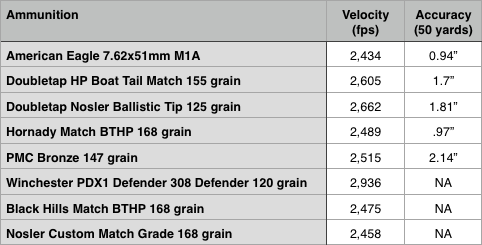 Mossberg MVP Patrol accuracy and velocity results