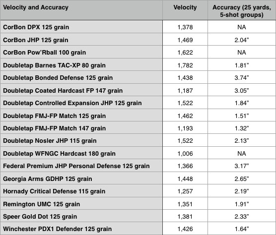 Sig Sauer P320 Accuracy and Velocity