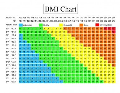 Body Mass Index Chart.  (Photo: Our-Mag.com)