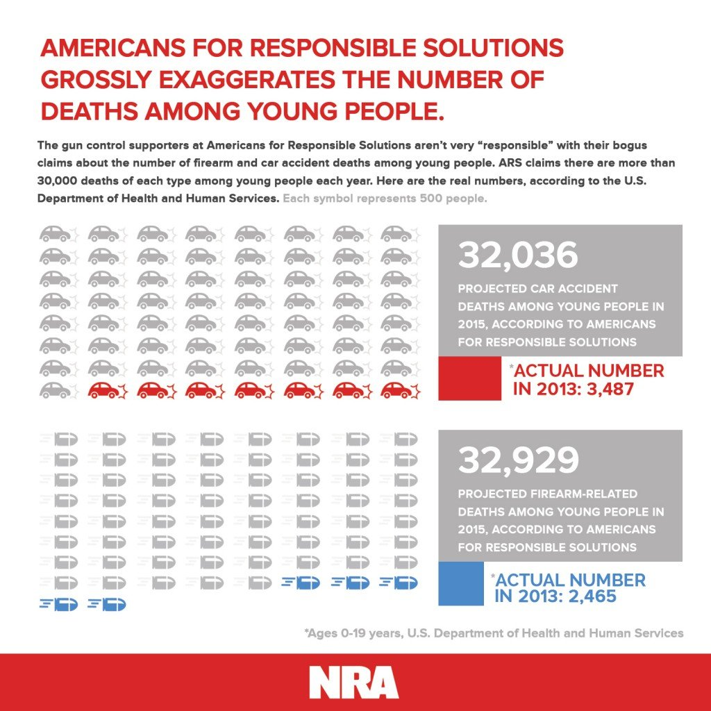 The NRA's infographic showcasing the true numbers.