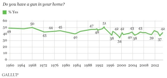 Gallup Poll on gun ownership in the home.  (Photo: Gallup)