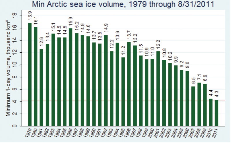 This chart is also from that AMEG paper. Why are the mainstream media trying to convince us that the global icecaps have grown? Everyone knows that a pond gets thin before the edges melt significantly. It is easy to use nucleated snow to keep the surface of the arctic frozen, but if the water being pumped in by HAARP with a distorted Jet stream is melting it from below, what surprise catastrophe awaits us?