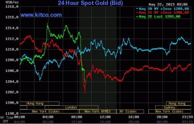 Next day, the same thing happens. Maybe the computers broke in allowing gold to spike up over $1,200.