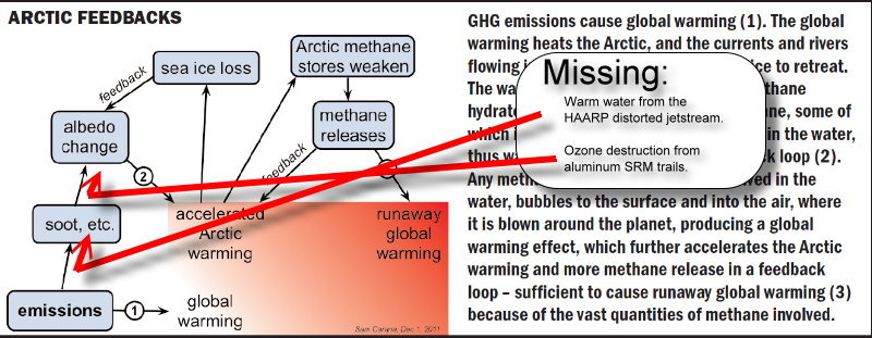 This is an illustration I pulled from the Arctic Methane Emergency Group, whose website has been offline since the end of April. You will find this report in the docs section at GeoEngineeringWatch.org. The AMEG website is also archived  on the wayback machine.