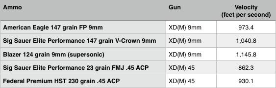 Springfield Armory XDM threaded velocities