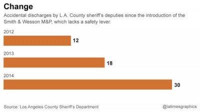 Stats regarding negligent discharges. (Photo: LA Times).