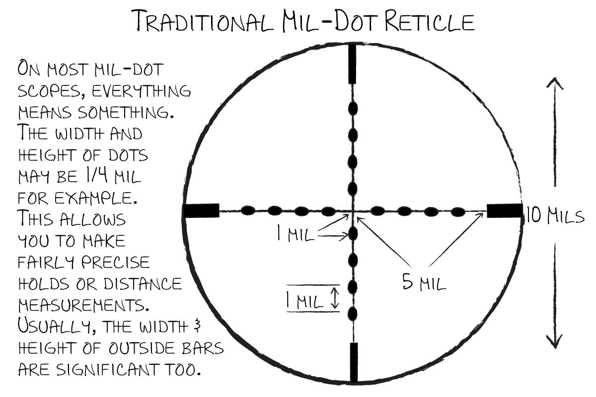 Mil-Dot Made Easy - GunsAmerica Digest