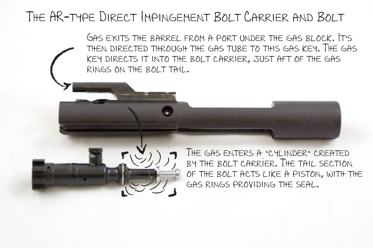 Imagine the bolt (below) inside of the bolt carrier (above) and you can see how the gas flow works.