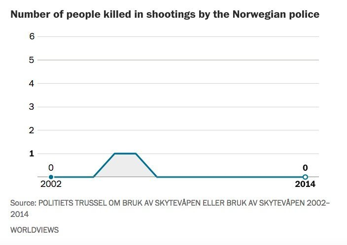 Number of people killed each year by Norwegian Police.  (Photo: Washington Post)