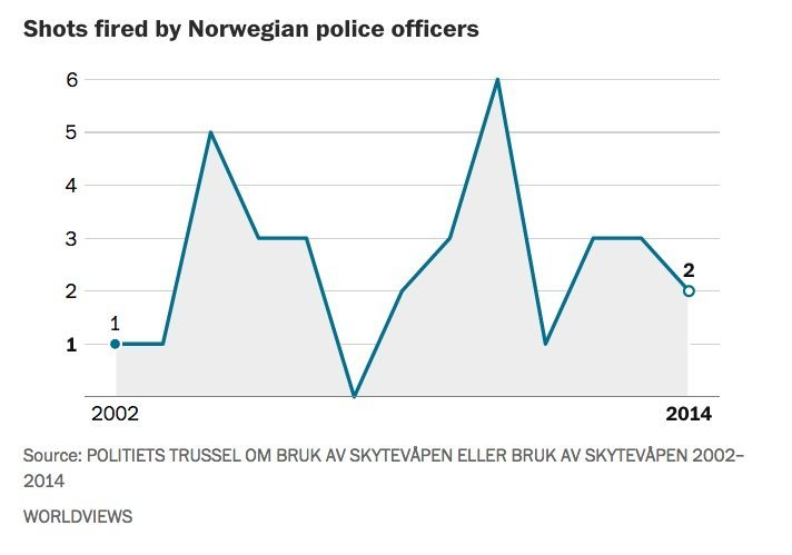 Number of shots fired by police each year.