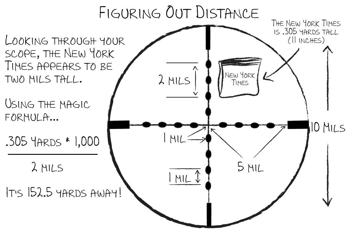 Using a mil-dot scope to figure out how far away an object is requires only a little simple math.