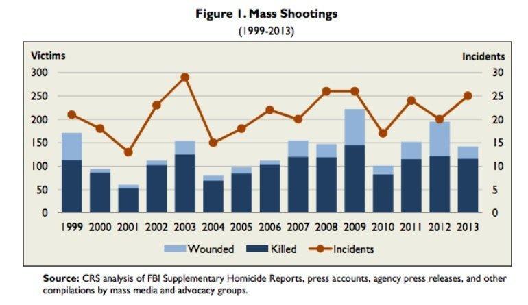 Mass Shootings 1999-2013