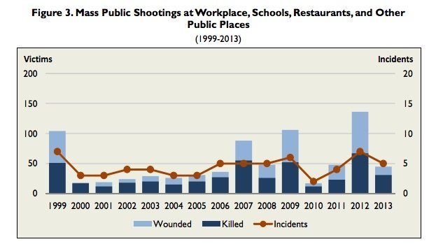 Mass public shootings.  As you can see, 2012 was an outlier.