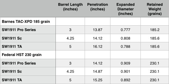 1911 model expansion and penetration