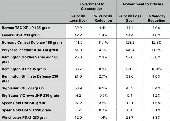 1911 velocity differences