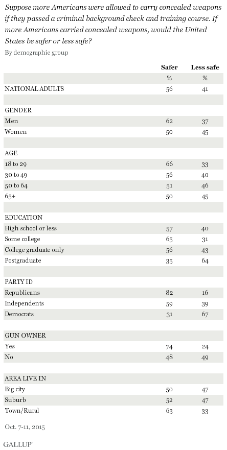 Results of the latest Gallup poll.  (Photo: Gallup)