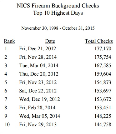 A look at the top 10 highest day for background checks.  (Graph: NICS)