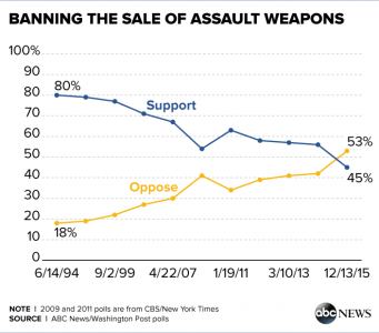 """Support for banning so-called """"assault weapons is waning, according to an ABC News/Washington Post polls. (Photo: ABC News)"""