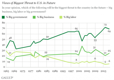 Which is the biggest threat?  Government, labor or business?  (Photo: Gallup)