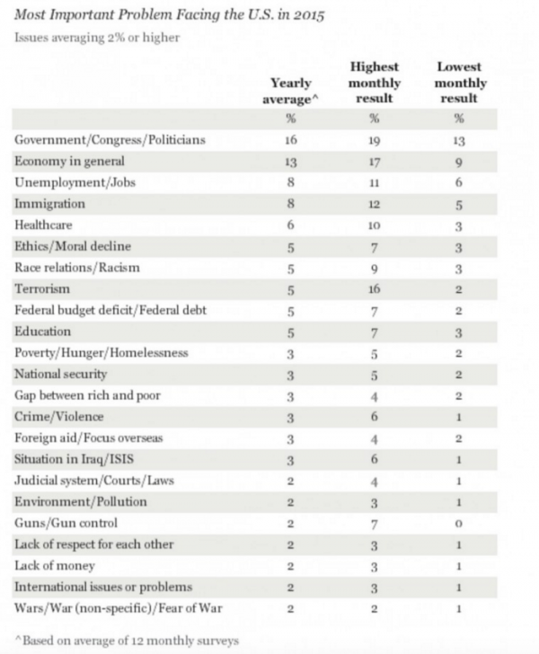 Only 2 percent of Americans believe that guns are the biggest threat that this country faces.  (Photo: Gallup)