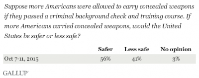 gallup 2015 concealed-carry