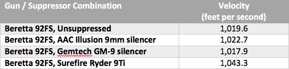 Average velocity numbers.