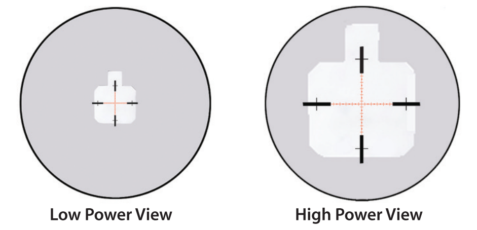 With a first focal plane scope, the reticle grows and shrinks with the target as you change magnification.