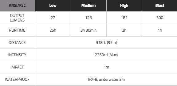 Mizpah 300 Lumens scale.