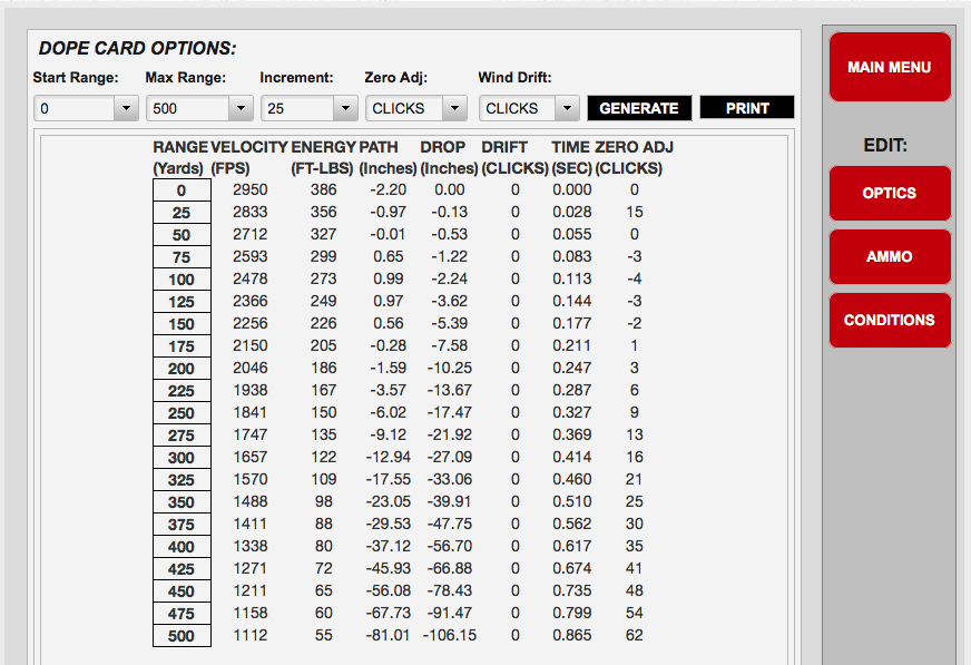 I used the free Burris Dope Card tool to look at trajectories for the 17 WSM. Here's the data for a 50-yard zero.