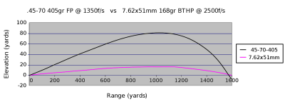 While the .45-70 is a capable cartridge, it does have a rainbow-like trajectory. Here it is compared against a 7.62x51mm.