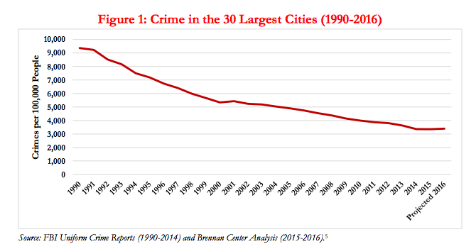 Crime in Largest Cities