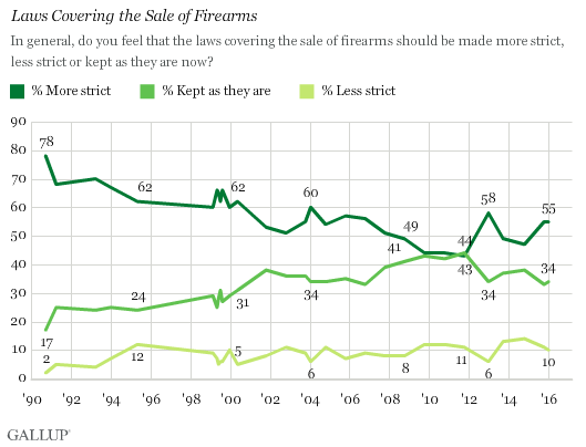 (Photo: Gallup)