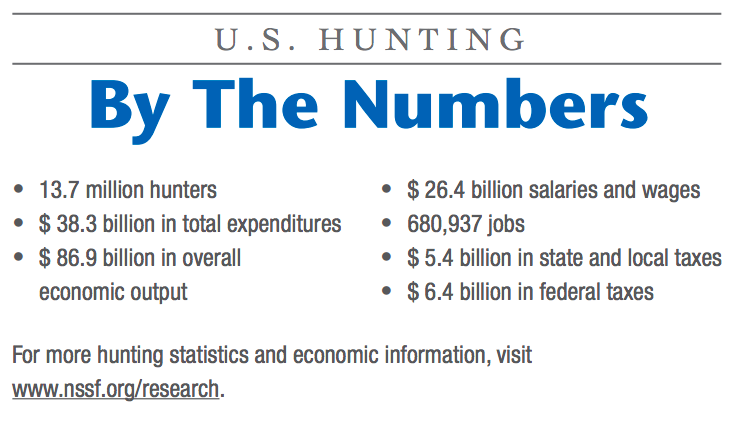 In addition to being a huge force for conservation, hunters have a markedly big impact on the economy. (Photo: NSSF)