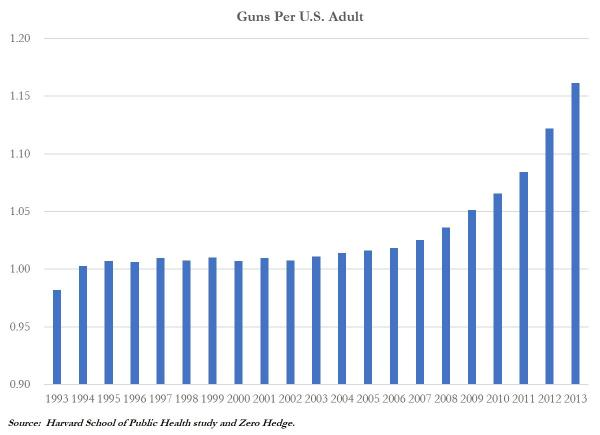 If you look prior to 2008, guns per capita was flat. Then it jumped when Obama was elected, and has continued to climb since. Lots of things don't matter to you until it appears that you are going to lose them, so this was a very predictable and expected outcome of a President who insists on blaming the hammers for a house that was built like crap.